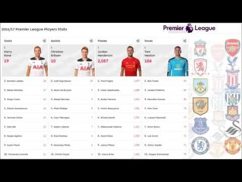 EPL Matchweek 27 Results, Table, Stats. MD 28 Fixtures. English Premier ...