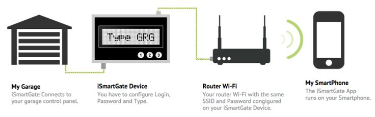 15 Top Smart Garage Door Openers and Gadgets - http://www.homestratosphere.com/smart-home-garages/#utm_sguid=163048,ca8cc147-2560-ff44-9f2f-a0fbc87dcf3f