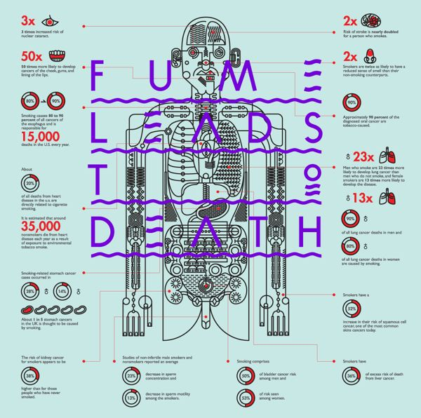 Infographics - Fume Leads To Death on Behance