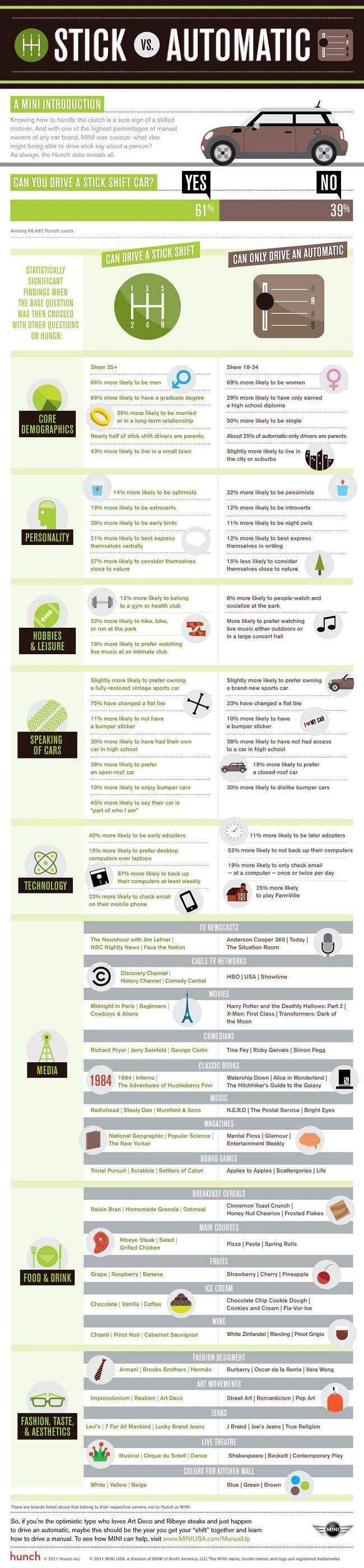 Stick Shift Vs Automatic Transmission Infographic | Automotive Blog