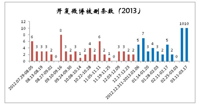 March 18, 2013: Kaifu Lee: Check Out My Chart of How Often I Get Censored by Sina Weibo --Graphs that reveal the extent of the censorship Lee faced on Weibo.