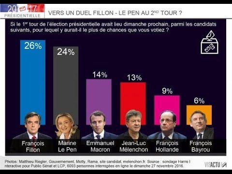 Sondages présidentielle 2017 Favorisent Macron, Marine Le Pen, Fillon