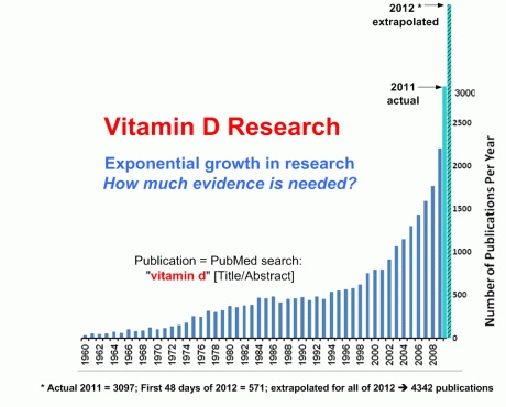Vitamin D deficiency linked to many disorders: autism, autoimmune, cardiovascular, migranes, thyroid, sleep, and much more! This is the largest health and Vitamin D resource on the Internet.