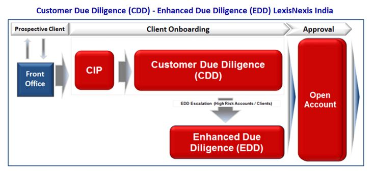 The importance of due diligence before signing any
