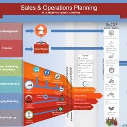 A Graphical view of a S&OP Framework in a Manufacturing Company.
