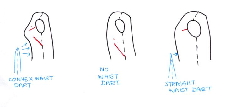 Ikat Bag | drafting darts | convex darts for closer fit below the bust