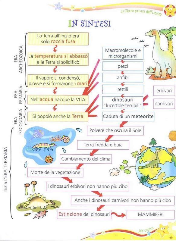 Estremamente Oltre 25 fantastiche idee su Dinosauri su Pinterest | Compleanno  VO49