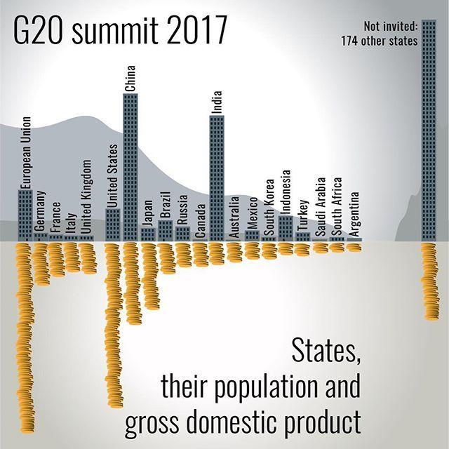 #g20 summit 2017. States, their #population and #gdp - #eu #germany #france #italy #unitedkingdom #usa #china #japan #brazil #russia #canada #india #australia #mexico #southkorea #indonesia #turkey #saudiarabia #southafrica #argentina #infographic #infographics #info #information