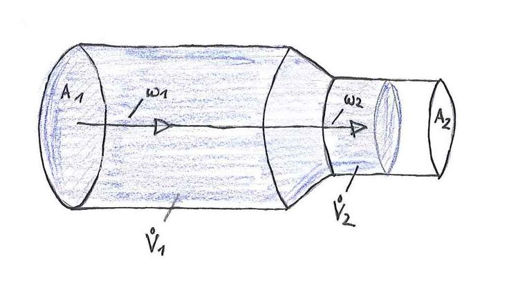 Die Querschnittsänderung eines Rohres von Querschnitt A1 auf Querschnitt A2 sagt, dass der Volumenstrom konstant bleibt, die Strömungsgeschwindigkeit aber erhöht wird je kleiner der Rohrquerschnitt wird. Voraussetzung dafür ist, dass keine Flüssigkeit zu- oder abgeführt wird. #Kontinuitaetsgesetz