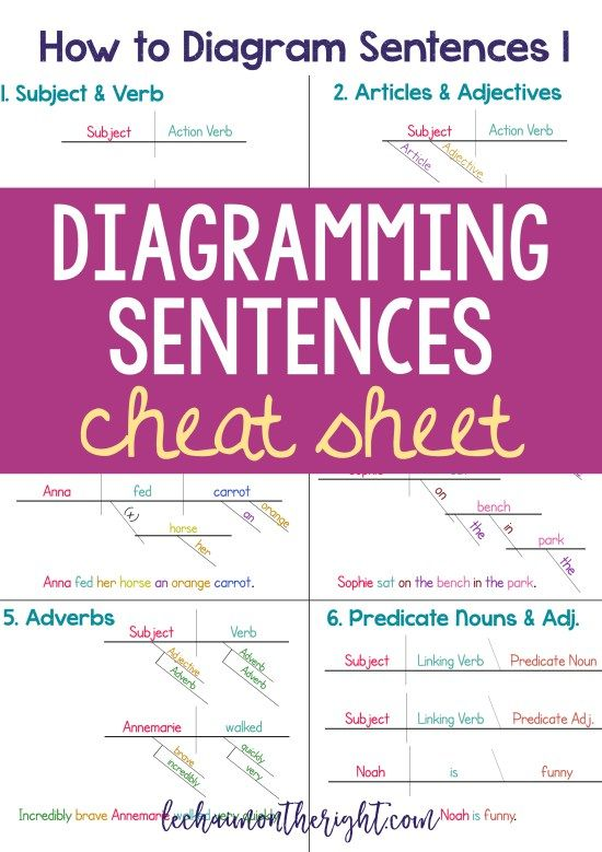 Make learning how to diagram sentences easier with this diagramming sentences cheat sheet!