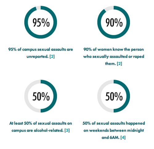 95% of campus sexual assaults are unreported; 90% of women know the person who sexually assaulted or raped them; At least 50% of sexual assaults on campus are alcohol-related; 50% of sexual assaults happened on weekends between midnight and 6am. [click on this image to find a video, which explores ways of talking about sex and preventing sexual violence] Sources: http://pact5.org/what-is-sexual-assault/