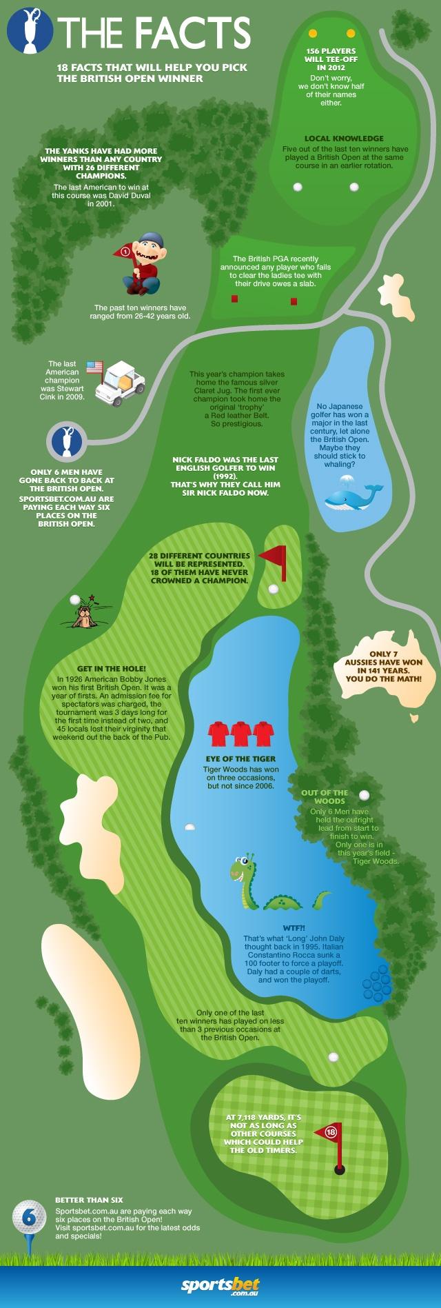 British Open - Infographic - Sportsbet.com.au