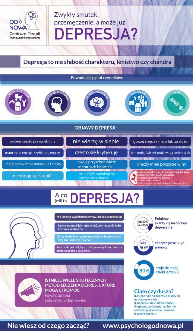 Infografika depresja Centrum Terapii Poznawczo-Behawioralnej Od nowa Depression