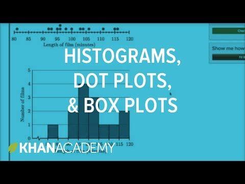 Comparing dot plots, histograms, and box plots | Data and statistics | 6th grade | Khan Academy - YouTube