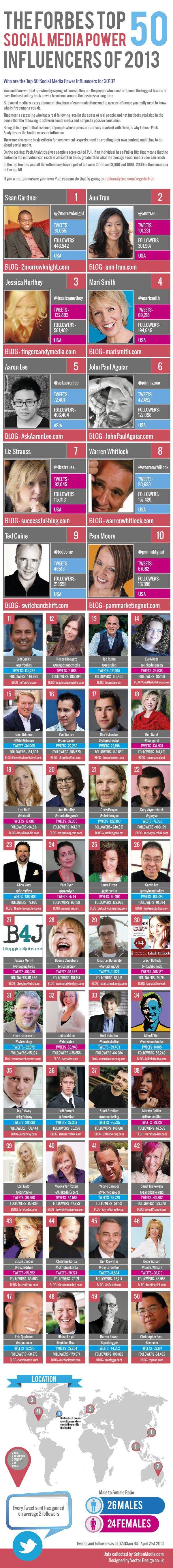 Top 50 influencers en Social Media 2013