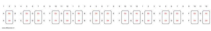 Sleutelpagina - De kwintencirkel - Jezelf gitaar leren spelen