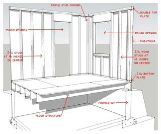 Know Your House Components Of Efficient Walls Learn About Studs Rough Openings And More In