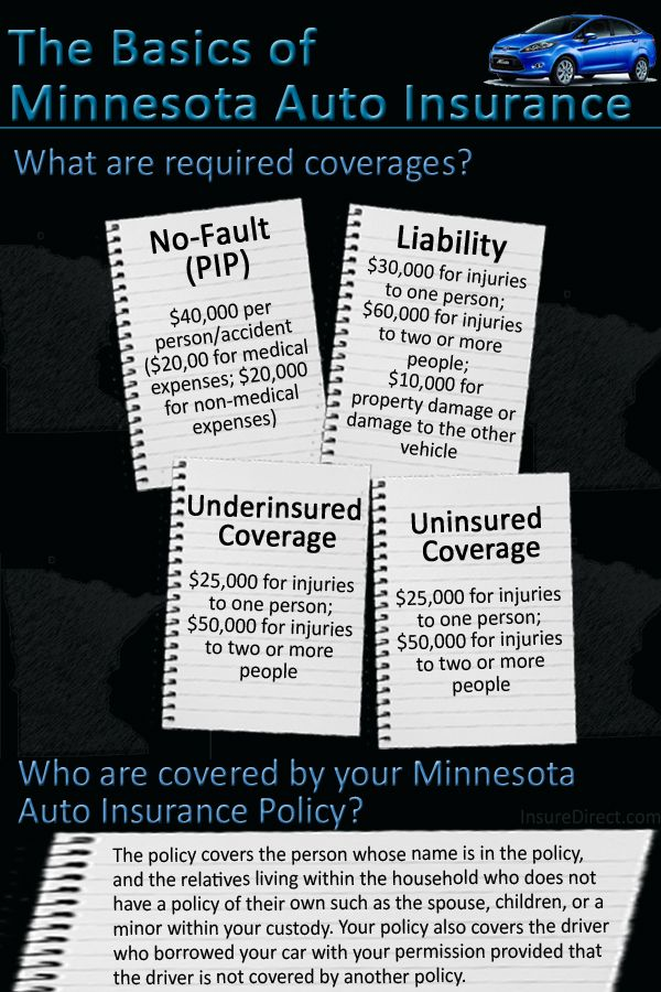 Minnesota Auto Insurance laws require vehicle owners to carry no-fault (personal injury protection) coverage, liability, uninsured and underinsured coverage. This infographic provides the minimum required coverage.