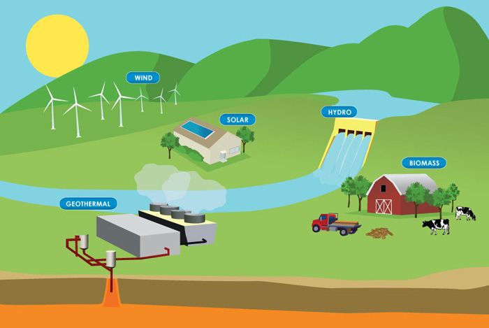 a description of the different kinds of alternate energy resources that can be used Renewable energy is made from resources mother nature can replace, like   instead of using electricity to make wind, a wind turbine is used to make electricity   a geyser both come from underground heat - and we can use that same type  of heat in our homes  find out why we don't use renewable energy all the time.