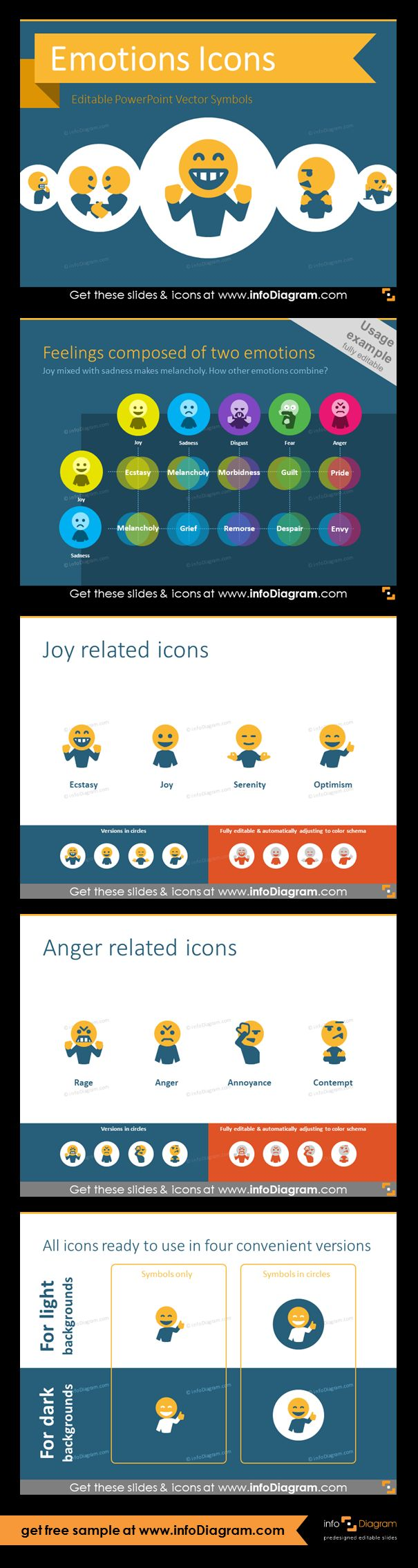 Collection of human feelings and emotions list symbols and diagrams for HR, psychology, coaching, soft-skills training applications. Fully editable style. Size and colors easy to adjust using PowerPoint editor. Example diagram - feelings, composed of two emotions (joy and sadness); joy icons - ecstasy, joy, serenity, optimism; anger - rage, annoyance, anger, contempt; slide with four icon variants, ready for use.