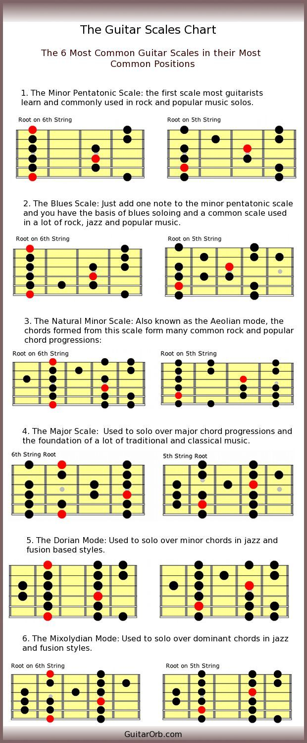 """Guitar Scales Chart """"How To"""" Producers Guide to DIY Home Music and Music Studio Projects 