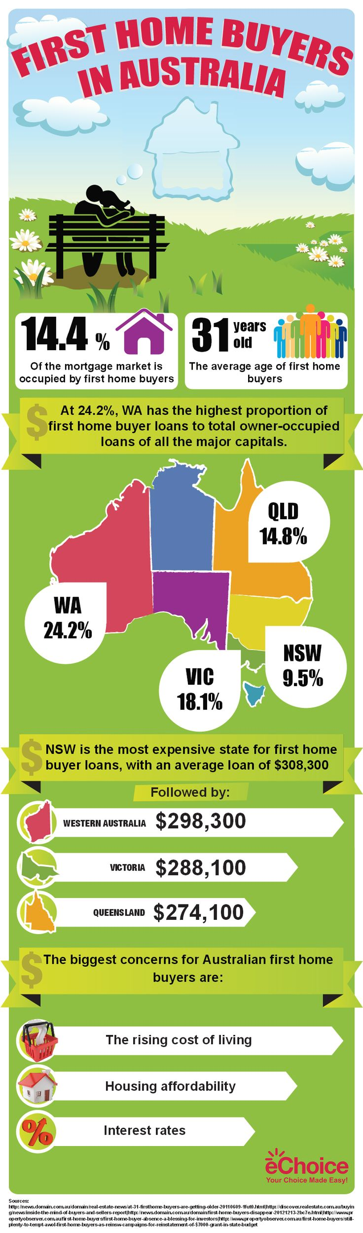 First Home Buyers in Australia