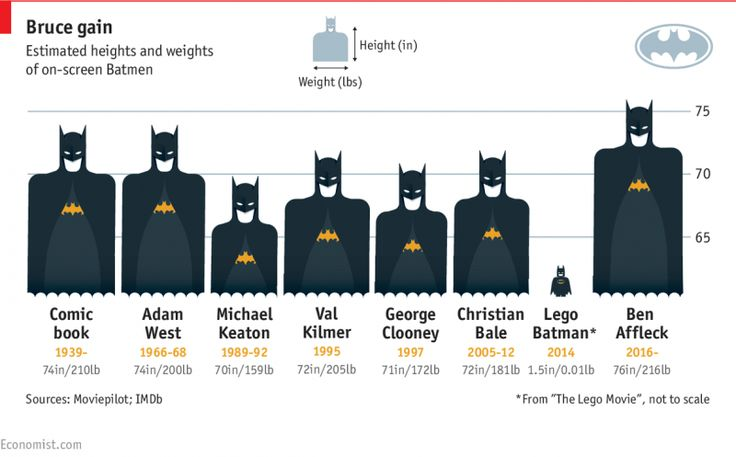 Bruce gain - heights and weights of on-screen Batmen