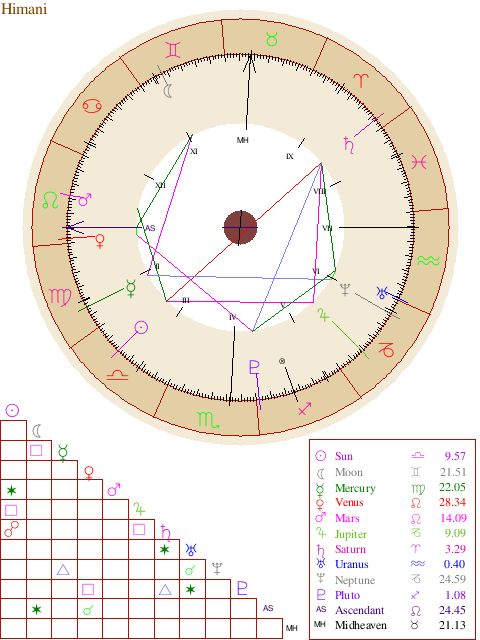 The 25+ best Free astrology birth chart ideas on Pinterest Free - birth chart template