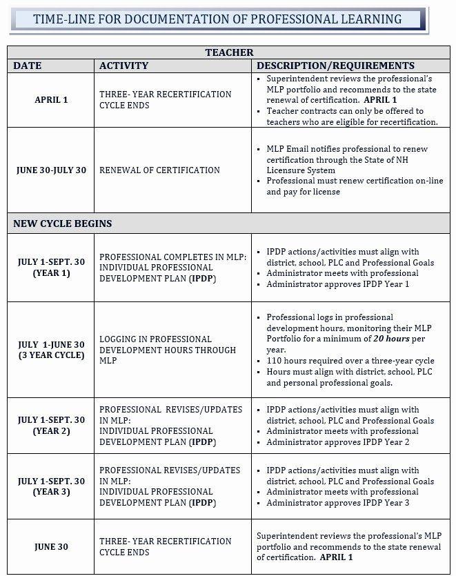 Professional Development Plan Sample For Teachers Best Of Teachers