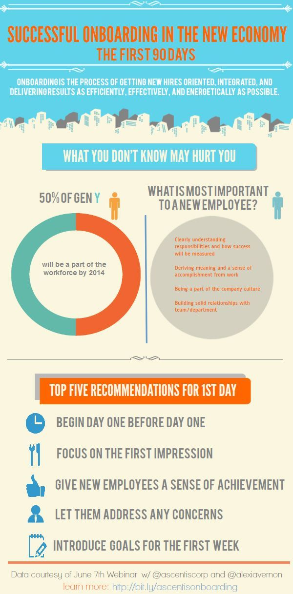 17 best HR Roadmap for Successful Onboarding images on Pinterest - employee termination guide