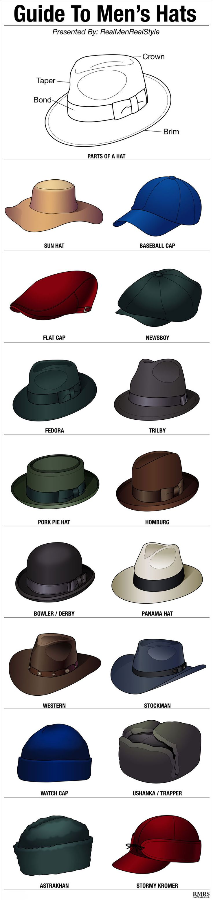 16 Stylish Men's Hats | Hat Style Guide | Man's Headwear Infographic