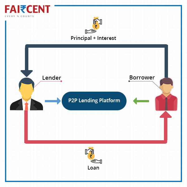 Peer To Peer Lending Is A Financial Innovation To Borrow Or Lend Money Online In Few Easy Steps Find Out How P2p Lending Peer To Peer Lending The Borrowers