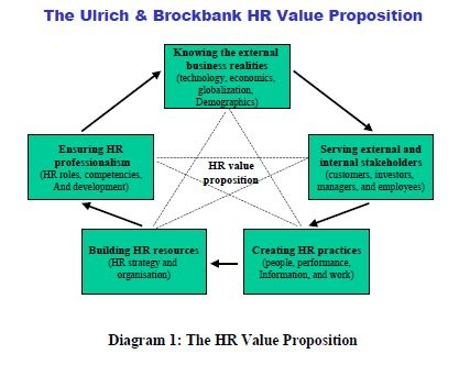 The Human Resources Value Proposition