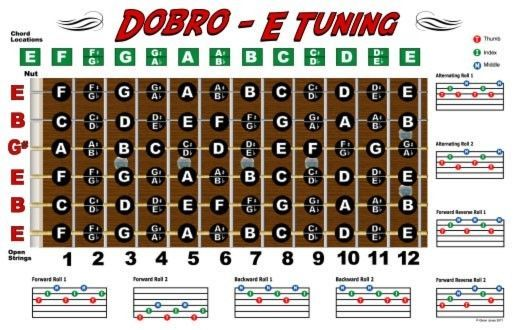 dobro fretboard wall chart resonator guitar poster e tuning notes chords 11x17 lap steel. Black Bedroom Furniture Sets. Home Design Ideas