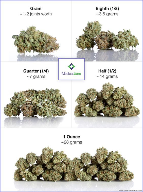 how much is an eighth of weed: