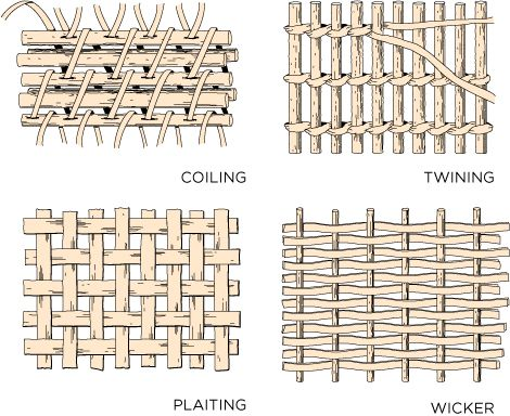 Basket Weaving Techniques  Smithsonian: Basket weaving Diagrams – Demonstrations of four different basket weaving techniques used by Native American tribes
