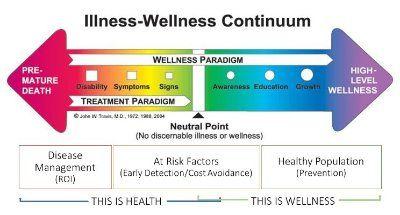 The Illness/Wellness Continuum #selfcare   Emotional ...