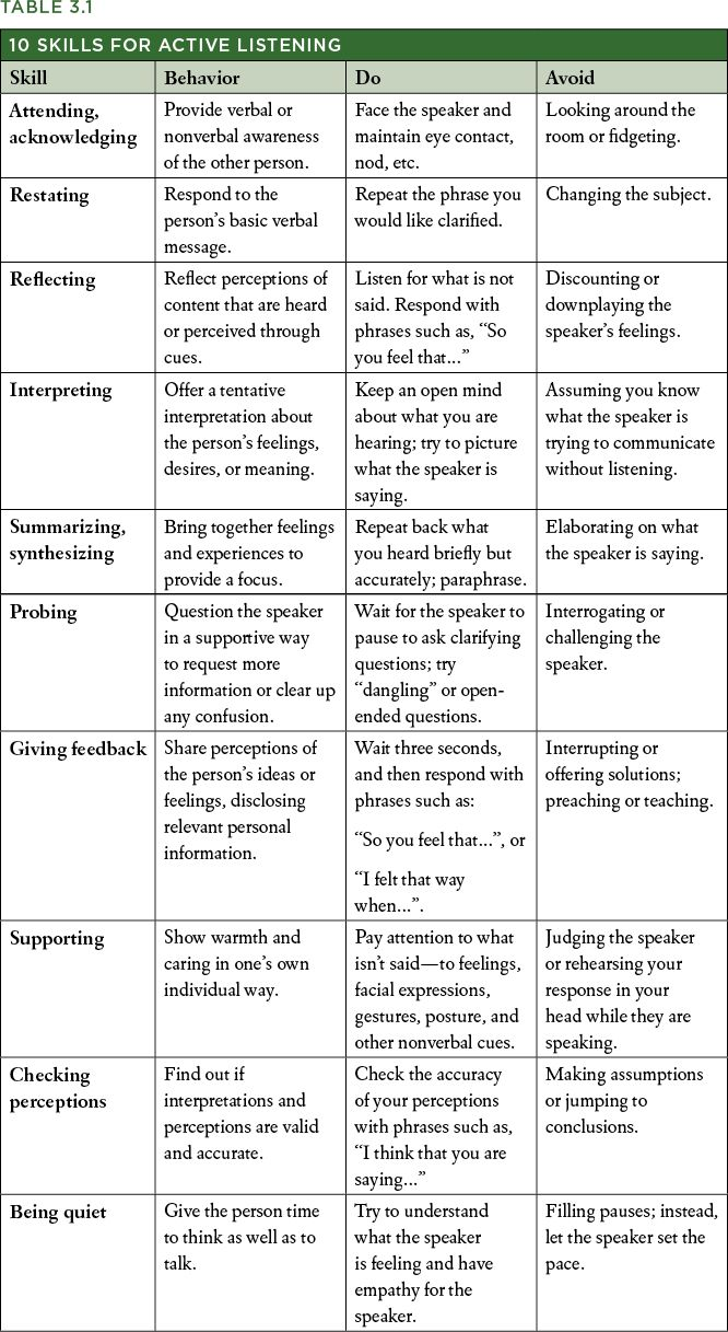 worksheet Active Listening Skills Worksheets 1000 ideas about listening skills on pinterest 10 for active helpful in any field these basic should be
