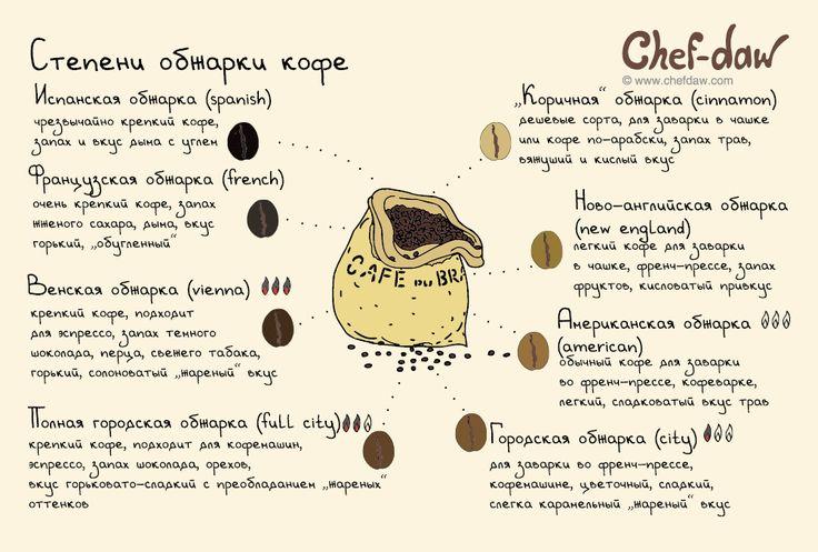 Степени обжарки кофе - chefdaw