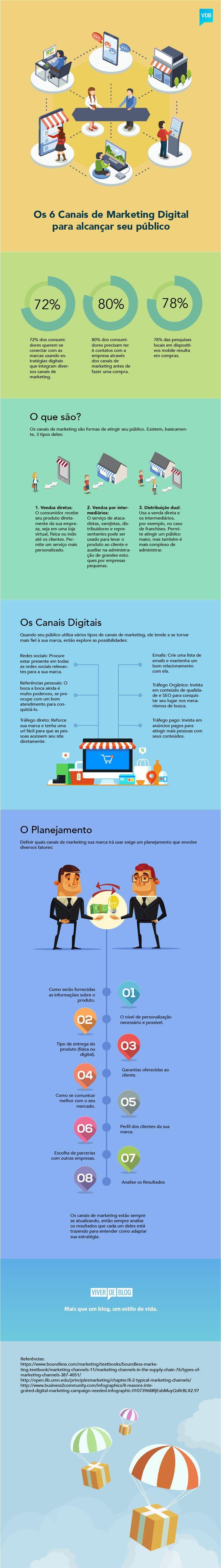 [Infográfico] Os 6 Principais Canais de Marketing Digital