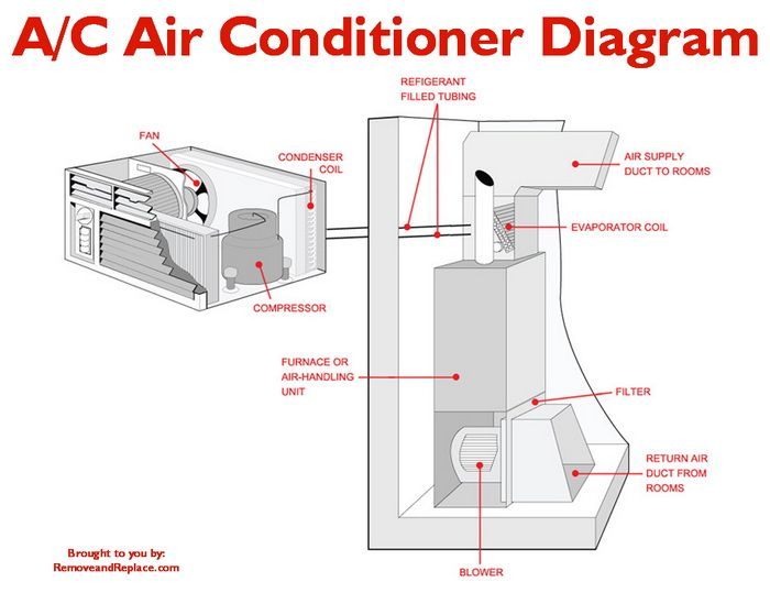 What To Check If Your Home A C Unit Is Constantly Running