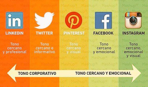 Tono en Social Media.