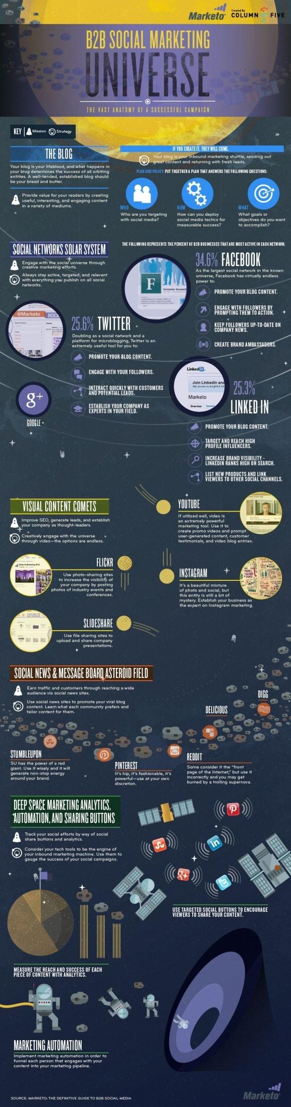 Infographie : L'univers du Social Marketing B2B | Antislash by TBWA\Corporate