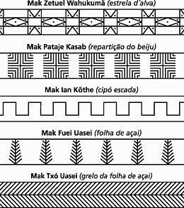 grafismos indígenas brasileiros