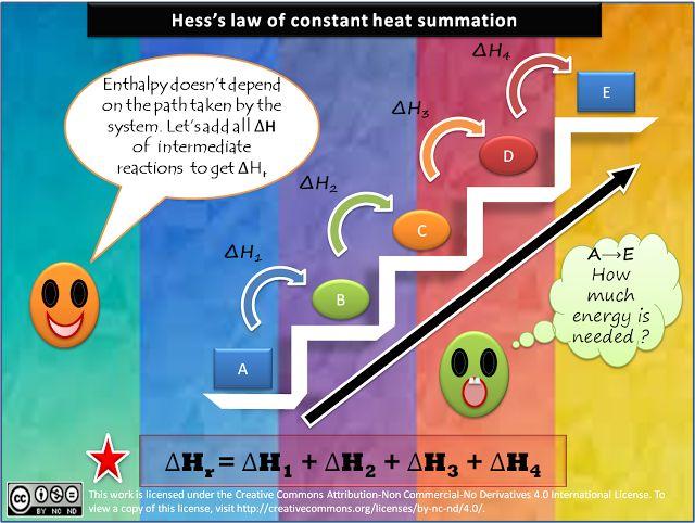 best chemistry help images chemistry help hess s law of constant heat summation acircmiddot chemistry helppathsteaching ideaslawpathways