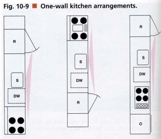 1 Wall Kitchen Layouts | When planning a one-wall kitchen, the designer must be careful to ...