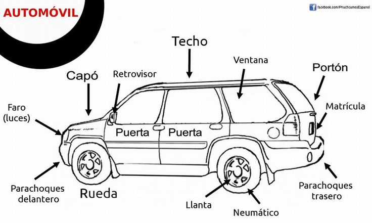 labeled parts of a car in spanish