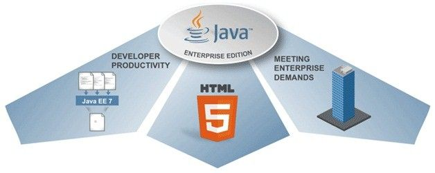 Oracle Releases Java EE7 Geared Towards HTML 5, Scalability and Productivity