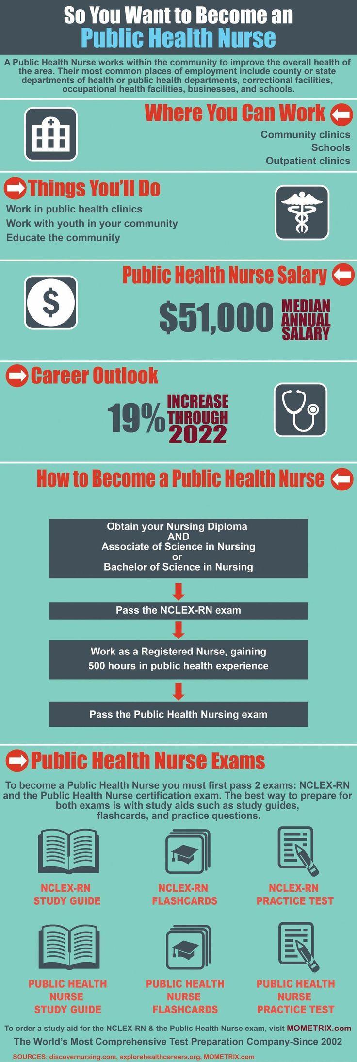 lpn salary in ohio lpnclassesnearme in 2020 Health