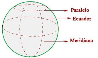 Esfera  Es la región del espacio que se encuentra en el interior de una superficie esférica.